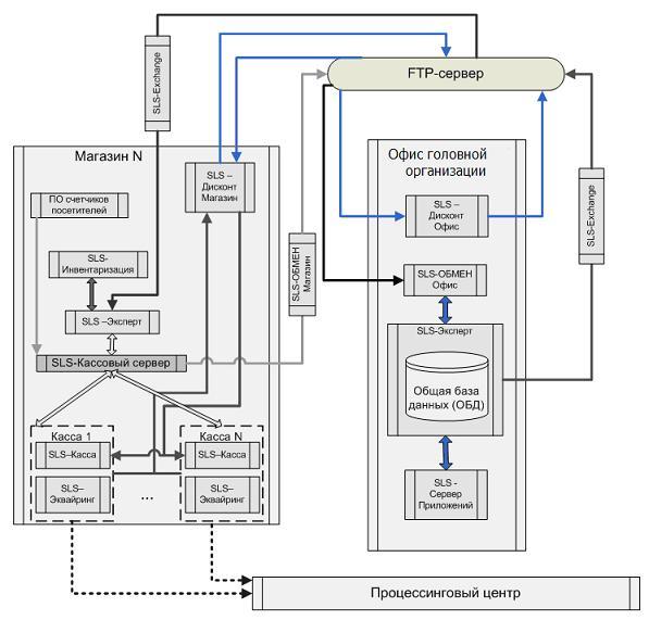 Взаимодействие SLS-программ в