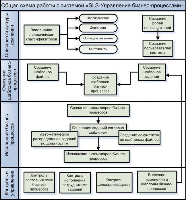 """Общая схема работы с системой  """"SLS-Управление бизнес-процессами """" ."""
